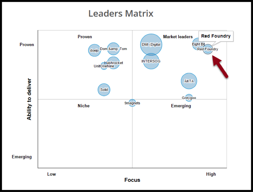 Clutch Leaders Matrix